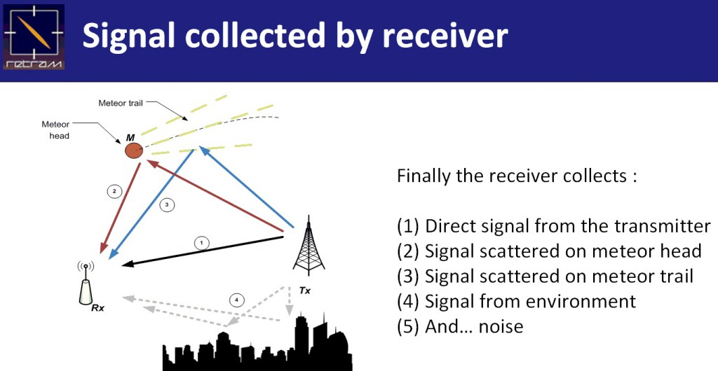 figure 5 : multipath and collected signals