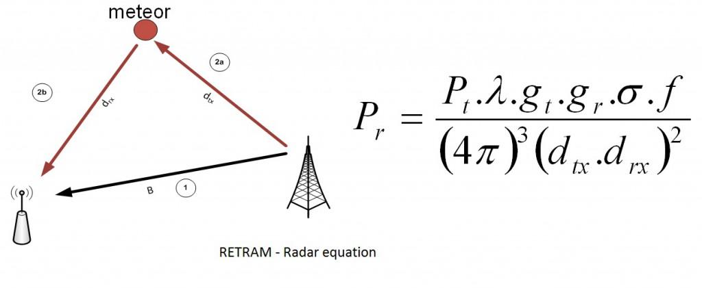 Figure 2 : Radar equation