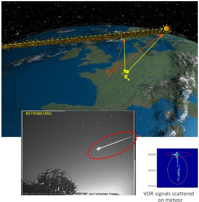 Meteor trail and head scattering RF signals